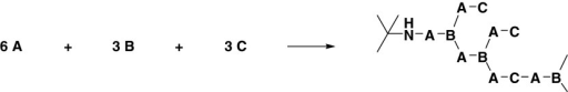 The schematic stoichiometric reaction with A = difunctional CBA, B = difunctional BA or Bn containing amine, and C = monofunctional amine.