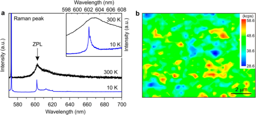 Luminescence characteristics of GeV color center in diamond formed by ion implantation.(a) PL spectra from a Ge ion implanted diamond at 300 K and 10 K. The inset shows ZPL at both the temperatures. (b) Intensity mapping of the ZPL between 595 and 608 nm at room temperature. The Ge ions were implanted to give a peak concentration of 1 × 1019 cm−3. The ion implantation conditions were determined by simulating SRIM14. The measurements were done by using a micro-Raman system at 300 K and a micro-PL system at 10 K.