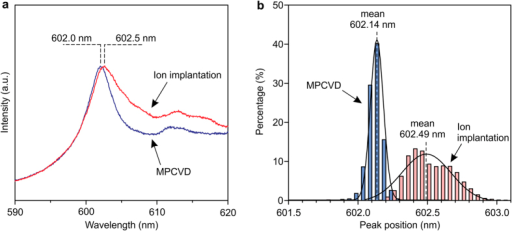 MPCVD-incorporated GeV color center ensemble.(a) PL spectrum from the MPCVD-incorporated GeV centers, compared with ones fabricated by ion implantation. (b) Histograms of the ZPL position of the GeV centers fabricated by MPCVD and ion implantation.