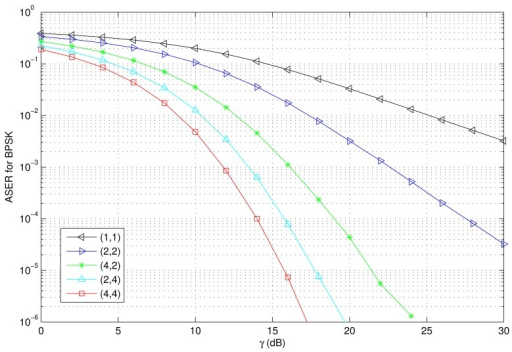 ASER versus the average SNR with various HAP and user antenna configurations (BPSK, i.e., a = 1,b = 1; κ = 1).