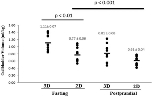 Dot plot representing the fasting and 20-min postprandial gallbladder volumes ofhealthy dogs determined by 2D and 3D ultrasonography. The horizontal line represents themean gallbladder volume.