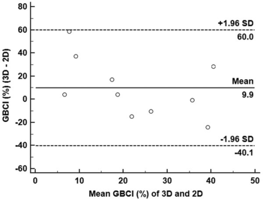 Bland and Altman plot for the mean difference and 95% limits of agreement of the GBCI(%) 20 min after ingestion of full-fat milk as estimated by 3D and 2Dultrasonography.