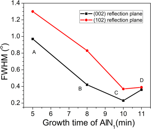FWHMs of the XRD rocking curves in the symmetric (002) and asymmetric (102) planes of AlN templates grown with different first AlN layer growth times.
