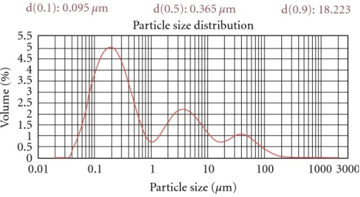Dynamic light scattering (DLS) analysis of UF-2 formulation.