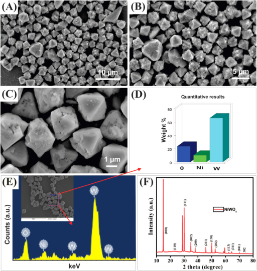 (A–C) SEM images, (D,E) EDX results, and (F) XRD profile of the as-synthesized NiWO4 microcrystals.