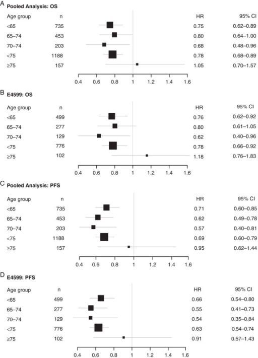 Forest plots of overall survival (OS) (A and B) and progression-free survival (PFS) (C and D) for patients treated with paclitaxel–carboplatin+bevacizumab versus paclitaxel–carboplatin alone, by age subgroup. CI indicates confidence interval; HR, hazard ratio.
