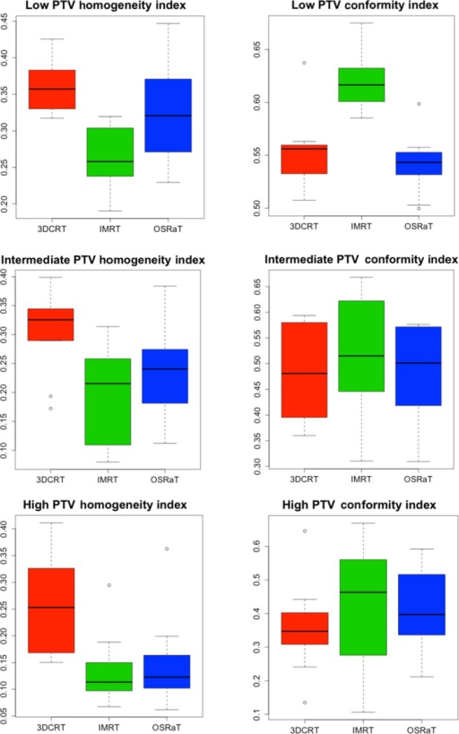 Box and whisker plots depicting dosimetric indices of reported PTVs for each technique. PTV, planning target volumes; 3DCRT, three‐dimensional conformal radiation therapy; IMRT, intensity modulated radiation therapy; OSRaT, orbital sparing radiation therapy.