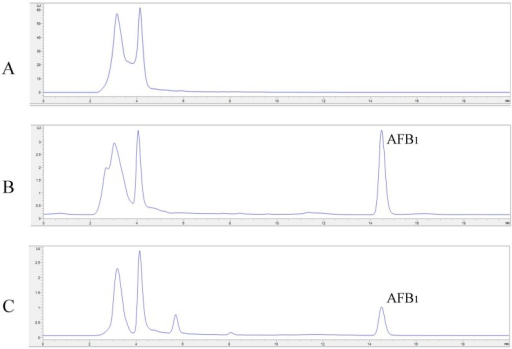 Examples of HPLC chromatograms of AFB1 (A—negative control, B—positive control, C—sample after degradation by Lac2) and AFM1 (D—negative control, E—positive control, F—sample after degradation by Lac2).