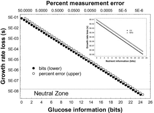 Increased glucose information (bits, lower horizontal axis, filled circles) and reduced sensing error (percent, upper horizontal axis, open symbols) cause an increases in fitness (1-s) as estimated through biomass production in the yeast metabolic network via flux balance analysis. The vertical axis shows the selection coefficient s, the difference to the maximal biomass yield at perfectly accurate information. Results are nearly identical for the other four substrates, and are shown for O2 and NH3 in the inset. The dashed horizontal line demarcates a neutral zone, below which (s < 7.33 × 10-8; see text) growth rate increases are selectively neutral.