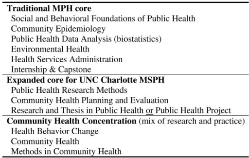 UNC Charlotte MSPH curriculum.