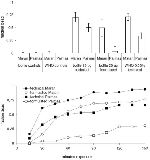 A. Mortality of two populations of An. albimanus in response to the bottle assay (technical and formulated deltamethrin at 25 μg a.i/bottle, end point of 1 h) and the WHO assay (0.05% deltamethrin, end point of 24 h) [means ± 95% confidence limits]. B. Time - mortality curves for An. albimanus from Piura in response to the diagnostic dose of 25 μg a.i./bottle (untransformed means).