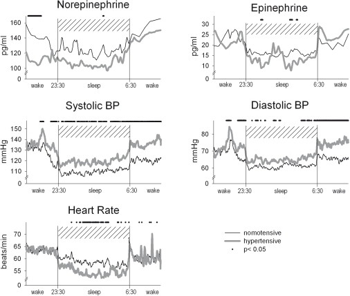 Heart rate, blood pressure and plasma catecholamines in 12 normotensive (thin line) and 12 hypertensive men (thick line) during nocturnal sleep and a period of wakefulness of 3.5 hours before and after the sleep phase.Heart rate and blood pressure were measured continuously, blood for the determination of catecholamines was drawn every 10 min during the sleep period. Profiles were averaged across individuals and time locked to sleep onset and awakening in the morning, respectively. Bars indicate significant differences (P<0.05) for post hoc comparison when ANOVA indicated overall significance for the factor condition (night-time vs. daytime sleep).