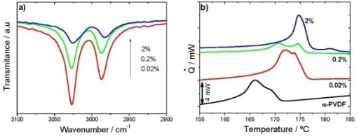 Infrared spectroscopy and thermal analysis in nanocomposites obtained by crystallization from the melt. (a) FTIR absorption band attributed to O-H bonds (b) DSC thermograms.
