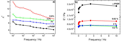 Electrical and mechanical behavior in nanocomposites obtained by crystallization from the melt. (a) Dielectric response as a function of frequency and composition (b) Dynamical mechanical response