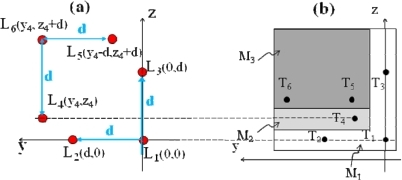 (a) Possible arrangement of the six laser sources Li and (b) of the corresponding target configuration in a 6 DOFs sensor. Dimensions are d = 50 mm, (y4,z4) = (65,15) mm, M1 = 70×70 mm2, M2 = 10×60 mm2, M3 = 60×50 mm2. Ti (i = 1,2,3) indicate the fixed spots of Li (i = 1,2,3). Ti (i = 4,5,6) indicate the point of incidence of Li (i = 4,5,6) when the target is at the maximum distance xmax. For x < xmax T4 moves horizontally away from the z-axis and T5,6 move vertically away from the y-axis.