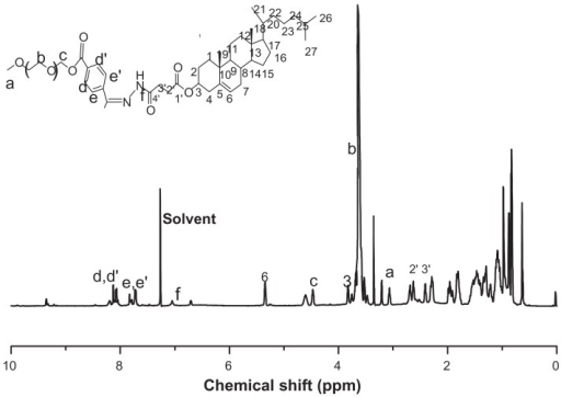 The structure and 1H-NMR spectra of mPEG-Hz-CHEMS in CDCl3.