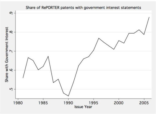 Share of RePORTER patents with government interest statements
