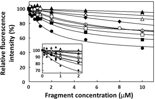 Titration curves for relative fluorescence intensity at 456 nm versus fragment concentration: CA-70 (open squares), CA-40 (closed squares), CA-23A (crosses), CA-23B (x-marks), CA-20 (open triangles), CA-19 (closed triangles), CA-18A (open diamonds), CA-18B (closed diamonds), CA-17 (open circles), and CA-16 (closed circles). CPT1 fluorescence without fragment was set at 100%.