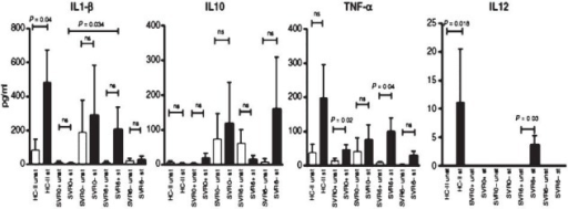 Cytokine profile of monocyte-derived dendritic (mo-DCs) cells pre- and post-lipopolysaccharide (LPS) stimulation. Secretion of IL1β, IL12 and TNF-α increased significantly in LPS stimulated mo-DCs after therapy in SVR+ patients, although those from SVR-patients secreted high IL10 before and after therapy. HC, healthy controls; SVRO+, treatment naïve sustained virological responders; SVR6+, responders post 6 months treatment; SVR6-, non-responders post 6 months treatment.(Reproduced with permission from John Wiley and Sons Ltd., Philadelphia, USA [Liver Int 2012; 32 : 1128-37]68.