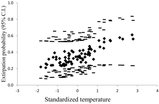 Effect of temperature on abandonment probabilities.Model-averaged abandonment probabilities (filled diamonds) from the top three informative models (Table 2) with their upper and lower 95% confidence intervals (dashes) versus standardized relative temperature across sites in the East Fork Bitterroot River basin.