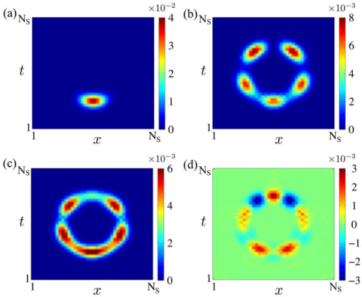 The time evolution of particle distributions for particles hopping around a loop formed by LG beams in a 2D square lattice with 40 × 40 sites.At time t = 0 as shown in (a), the particles are distributed around one site. The screenshots at time  are given for the system under an Abelian U(1) (b) or a non-Abelian SU(2) ((c) and (d)) gauge field. The particle densities are represented by the percentages of particle numbers to the total number of the initially prepared Bose-Einstein condensate. While a destructive interference always occurs around the opposite site in the Abelian field case (b), a nonvanishing charge wave density occurs everywhere in (c) and spin waves appear in (d) with red- and blue-colored components, where the red-color (blue-color) component has a constructive (destructive) interference at the opposite side and a destructive (constructive) interference at its two neighboring area. Movies of the time evolution are available in the supplementary materials.