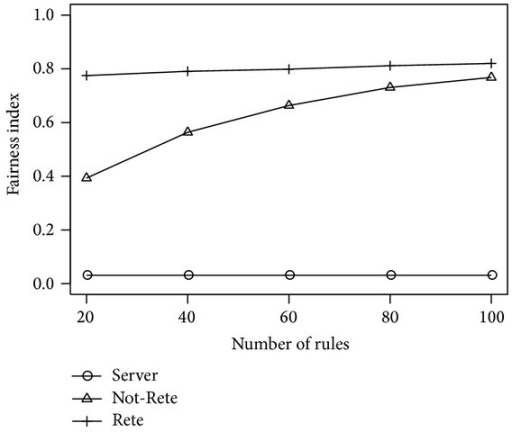 Fairness index by the number of rules.