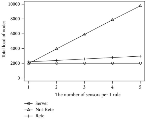 Total load of nodes by the number of sensors per 1 rule.