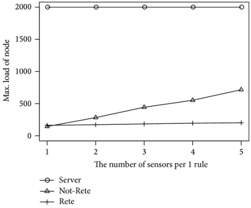 Max load of node by the number of sensors per 1 rule.