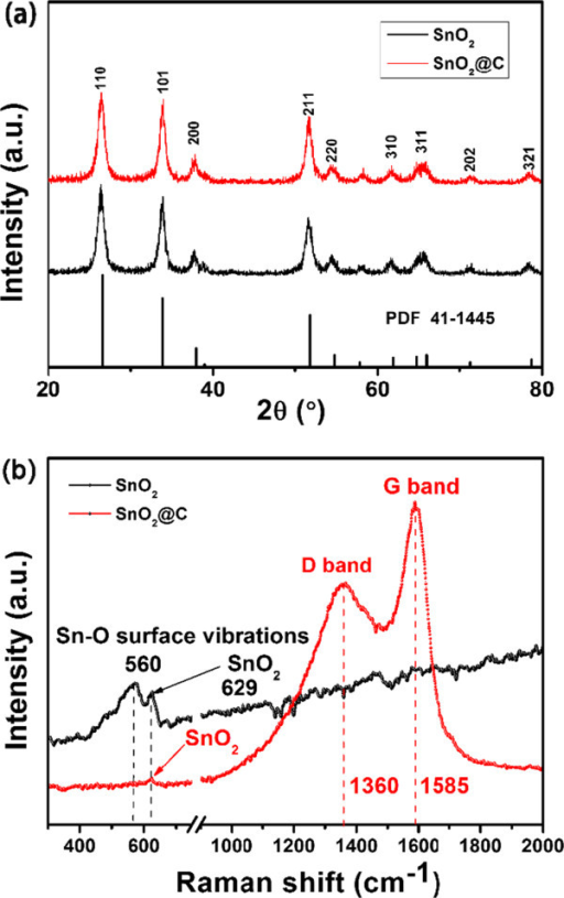 XRD patterns (a) and Raman spectra (b) of the as-obtained hollow SnO2 and hollow SnO2@C nanoparticles.