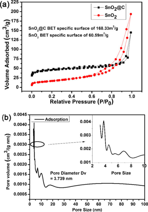 Nitrogen adsorption-desorption isotherms and pore size distribution. (a) Nitrogen adsorption-desorption isotherms of the as-synthesized SnO2 and hollow SnO2@C nanoparticles. (b) The pore size distribution of the hollow SnO2@C nanoparticles.