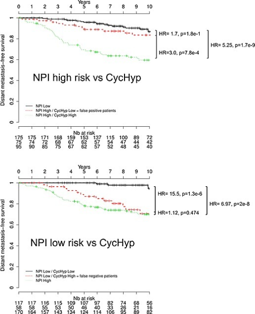 Kaplan-Meier survival curves of node-negative, untreated ER+/HER2- patients stratified by using the CycHyp signature to detect(A.) false positive patients among those identified at high risk based on the NPI nomenclature and (B.) false negative patients among those identified at low risk based on the NPI nomenclature (DFS Mantel-Cox comparison).
