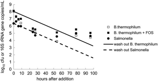 SalmonellaandB. thermophilumin reactor effluents compared to theoretical washout curves during colonization tests. RBL67 was added once to TR2 and TR4 to reach 108 CN/mL, while TR4 was additionally supplied with 5.2 g of FOS/day. N-15 was added once to TR1 to reach 106 cfu/mL. Salmonella viable cell counts in reactor effluents was measured by plating on CHROMAgar™. B. thermophilum numbers were estimated by qPCR. Measured concentrations were compared to a theoretical washout curve.