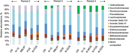 Microbial composition in reactors during treatment periods 2–4 measured by 454 pyrosequencing on family level. The microbiota profile in reactor effluents during treatment periods was analyzed by 454 pyrosequencing of the entire 16S rRNA gene pool in the V5-V6 region. Reactor effluents were pooled in a ratio 1:1 from two consecutive days of the N-15 challenge period (days 3 and 4) for genomic DNA extraction and subsequent sequencing on a 454 Life Sciences Genome Sequencer GS FLX instrument. Quality-filtered sequencing reads were assigned using the Ribosomal Database Project (RDP) Bayesian classifier (v2.1) and applying a confidence threshold of 80%. CR: control reactor; values <1% are summarized in the group others.