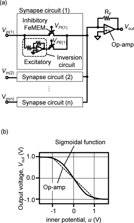Schematic of a neuron circuit and its input-output characteristics.The neuron circuit is based on an op-amp adder circuit as shown in (a). Synapse circuits are constructed with a FeMEM. To realize positive and negative synapse weights, we adopted excitatory and inhibitory synapses. The inner potential (u) is calculated according to (3). The relation between u and output voltage (Vout) of the op-amp resembles the input-output characteristics of a sigmoidal function as shown in (b).