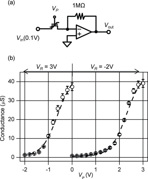 Schematics of measurement setup and calculated conductance.With the measurement setup shown in (a), the conductance of the FeMEM can be calculated from the measured output voltage (Vout) from the op-amp when input voltage Vin = 0.1 V. After applying a reset pulse (VR) and a write pulse (VP) to the gate electrode of the FeMEM, Vout is measured. The calculated conductance is shown in (b). The open circles indicate the average values and the error bars indicate the standard deviation over 300 scans.