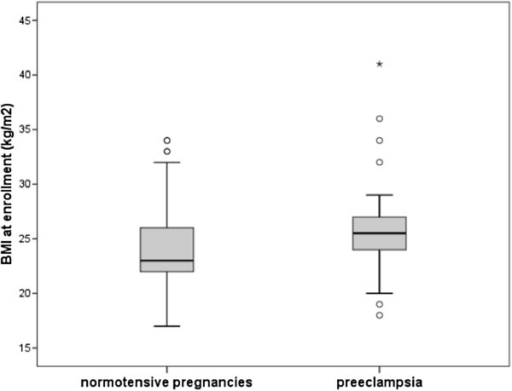 Comparison of body mass index (BMI) between women who developed hypertensive disorder or normal pregnancy.