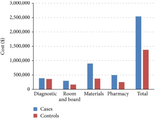 Aggregate technical charges for cases and controls are broken down into diagnostic, room at board (R&B), surgical materials and implants (materials), pharmacy, and total charges. Median values are repotted.