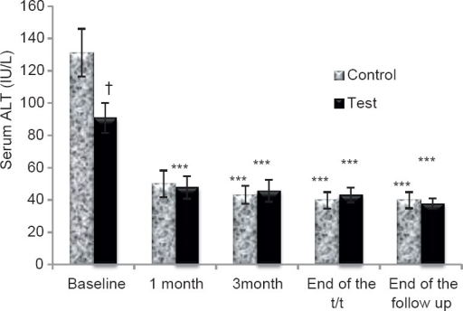Serum alanine aminotransferase levels (mean ± standard error mean) baseline, 1-month, 3 months, end of treatment and at the end of follow-up. ***P<0.001 comparison within the groups, †P<0.05 comparison in between the groups