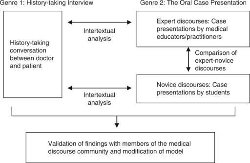 Application of genre and intertextual analysis in researching expert-novice performance and tacit genre knowledge.