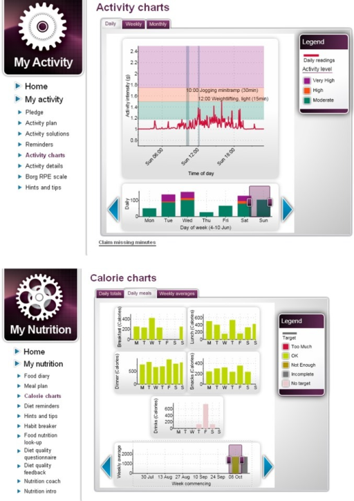Imperative Health screenshots of activity and calorie feedback charts.