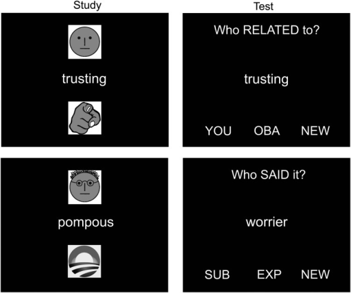 "Stimuli examples in the study (left column) and test (right column) phases. In the study phase, a symbol at the top of the screen indicated whether the participant (a ""plain"" face) or the experimenter (a face resembling the experimenter) should speak the word out loud. A symbol at the bottom of the screen indicated whether participants should judge how well the word reflected themselves (pointing hand) or the US President Obama (the ""Obama 2008"" campaign logo). In the test phase, a question at the top of the screen indicated to participants whether they should remember who had spoken the word at study (Agentic recollection), remember who the word had been related to at study (Conceptual recollection), or make a nonepisodic Control judgment. Top left: a word spoken by the participant at study (Subject) that they also related to themselves (You). Top right: the same word tested with the Conceptual recollection question. Bottom left: a word spoken by the Experimenter at study that the participant related to Obama. Bottom right: a new word tested with the Agentic recollection question."