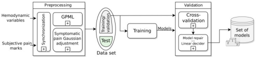 Training and validation diagram. This stage provides a set of models with which to work.