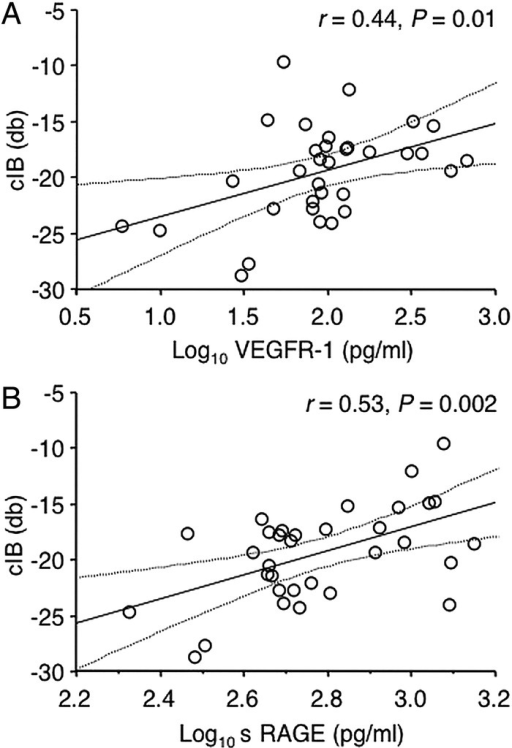 Correlations of calibrated integrated backscatter (cIB) with log10 plasma soluble vascular endothelial growth factor receptor-1 (sVEGFR-1) (A), and log10 plasma soluble receptor for advanced glycation end products (sRAGE) (B) in patients undergoing coronary artery bypass graft surgery, n=33. The correlations of cIB with log10 sVEGFR-1 and log10 sRAGE were also statistically significant using non-parametric Spearman correlations (r=0.41, p=0.02 for sVEGFR-1; r=0.40, p=0.02 for sRAGE).