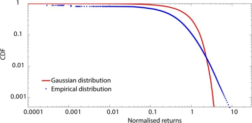 Empirical distribution of normalised returns for American Express.We build returns distributions for the 25 stocks of the DJIA for different time lags across the full period of analysis. We standardize each distribution by subtracting the mean return from each observation and dividing by the standard deviation. We depict in blue the cumulative distribution function of the positive component of the return distributions for American Express for a time lag of 300 seconds. We depict in red the positive tail of a Gaussian distribution with mean zero and standard deviation one. We observe a strong deviation of the empirical distribution from the Gaussian distribution. Instead, visual inspection of the distribution tail reveals consistency with a linear relationship on a log-log scale. This provides initial evidence for possible power law behavior at this time scale.