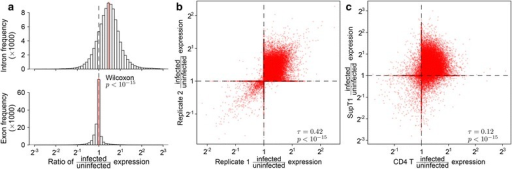 Changes in the abundance of intronic regions with HIV infection. Expression of intronic and exonic regions was quantified as the proportion of reads mapping within the intron/exon out of the total reads mapping to the transcription units overlapping that intron/exon. a Comparison of the ratios of expression between infected and uninfected replicates in exclusively intronic or exonic regions of transcription units. b Reproducibility of intron retention between replicates. Each point quantifies the change in expression with HIV infection for a specific intronic region. The x-axis shows changes in gene activity accompanying infection for one set of replicates (Infected-1 and Infected-2 vs. Uninfected-1) and the y-axis shows the same data for different replicates (Infected-3 vs. Uninfected-2). c Reproducibility of intron retention between studies. The plot is arranged as in b but with all data from our study combined on the x-axis and corresponding data from Chang et al. [25] on the y-axis