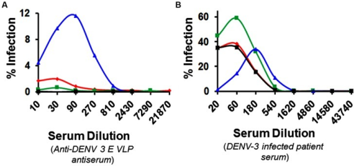 Antibody-dependent enhancement analysis. Serial dilutions (x-axis) of heat-inactivated anti-DENV-3 E VLP immune serum (A) or patient serum (primary DENV-3 infection) were analyzed for their ability to promote uptake (y-axis) of DENV-1 (red), DENV-2 (green), DENV-3 (blue) or DENV-4 (black) into Fcγ-bearing K562 cells, using a FACS-based enhancement assay. Note that y-axis in (B) is at a fivefold bigger scale compared to that in (A). Data from one of two independent experiments are shown.