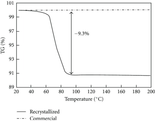 TGA record for commercial and recrystallized theophylline.