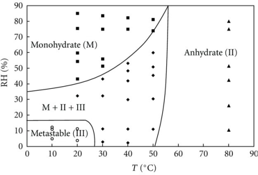 Solid-solid state diagram of theophylline after 12 hours of processing at different environmental conditions.