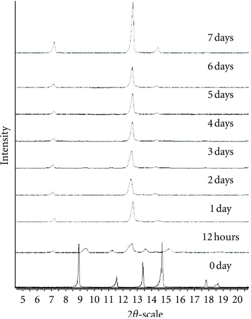 PXRD patterns of theophylline processed at 3.8% RH and 20°C.