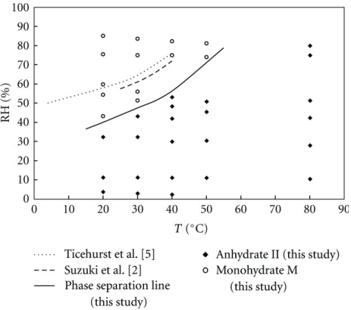 Solid-solid phase diagram of theophylline after one month of processing at different environmental conditions.